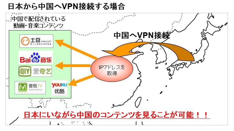 VPN接続を使って世界中のインターネットを楽しもう(日本から中国、中国からLINE・facebookなど)
